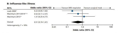 Wyniki metaanalizy Smitha skuteczności maseczek