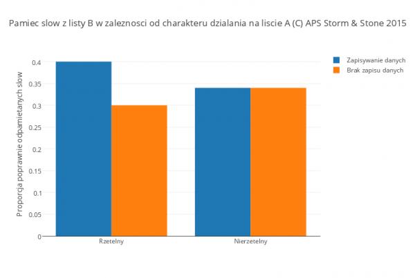 Wyniki badania 2 (C) APS Storm & Stone 2015