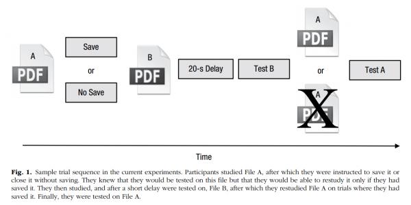 Procedura testowania pamięci w zależności od rodzaju operacji na pliku źródłowym (C) Association for Psychologial Science; Storm & Stone (2015)